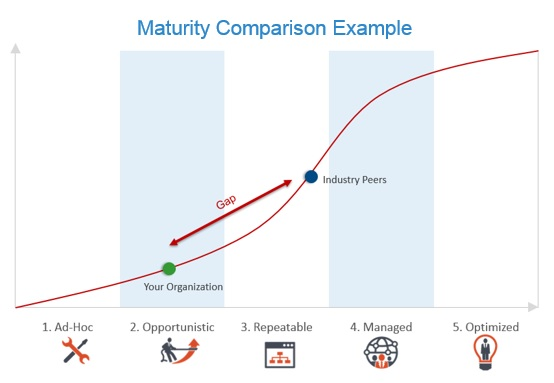 IDC Maturity Comparison