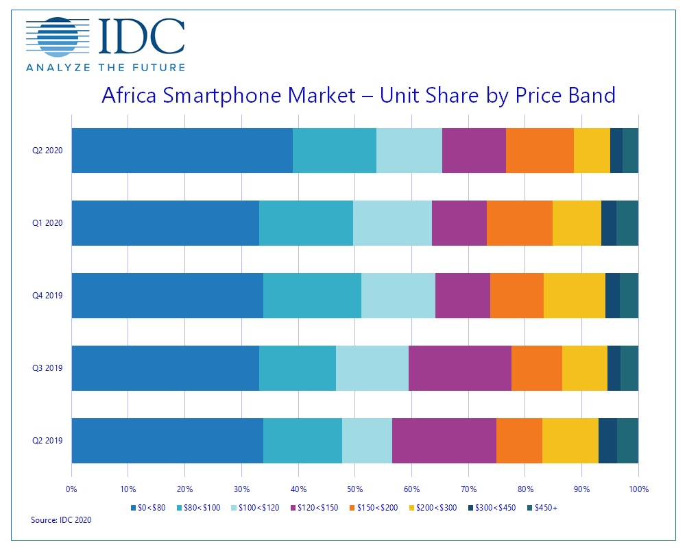 https://images.idc-cema.com/mail-image/1240648/africa_smartphone_market_share_by_price_band_q22020.jpg